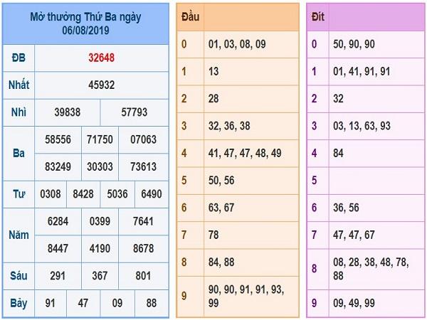Bảng dự đoán phân tích lô bạch thủ ngày 07/08 chính xác 100%