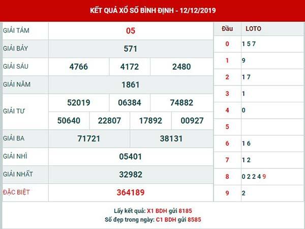 Dự đoán kết quả xsBình Định thứ 5 ngày 19-12-2019