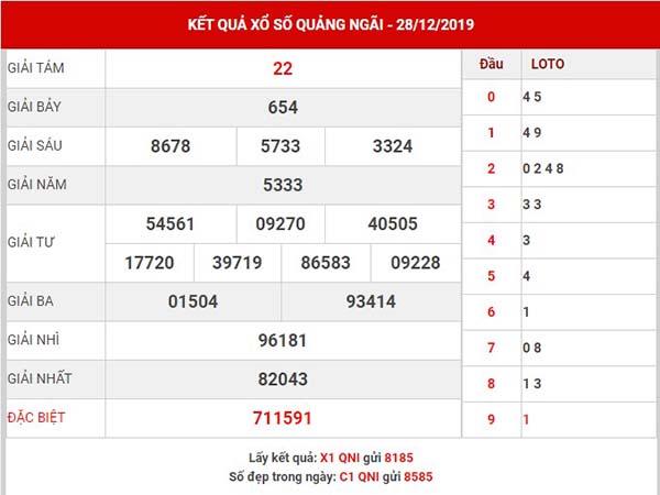 Dự đoán kết quả sổ xố Quảng Ngãi thứ 7 ngày 04-01-2020