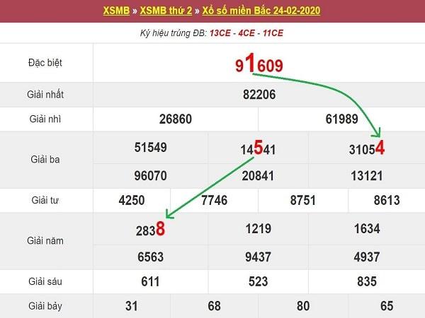 sc-bach-thu-lo-to-MB-25-2-2020-min