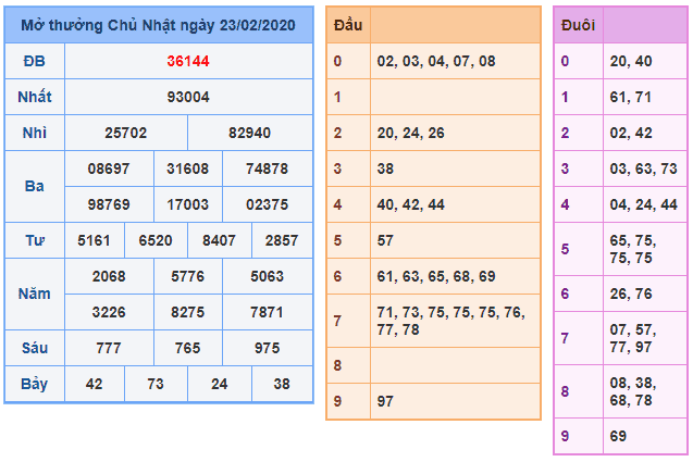 Chuyên gia dự đoán xổ số miền bắc ngày 25/02