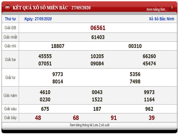 Bảng KQXSMB- Dự đoán xổ số miền bắc ngày 28/05 chuẩn xác