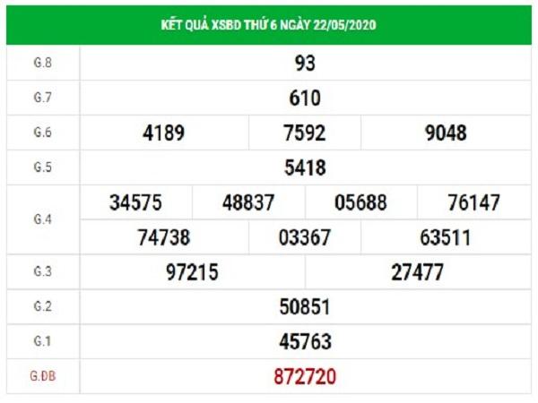 Dự đoan Xsbd Ngay 29 5 2020 Dự đoan Xổ Số Binh Dương Hom Nay