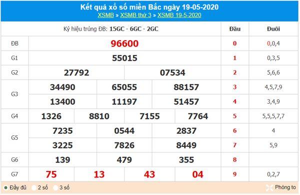 Dự đoán XSMB ngày 20/5/2020 - KQXS miền Bắc thứ 4