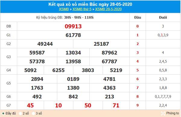 Dự đoán XSMB ngày 29/5/2020 - KQXS miền Bắc thứ 6