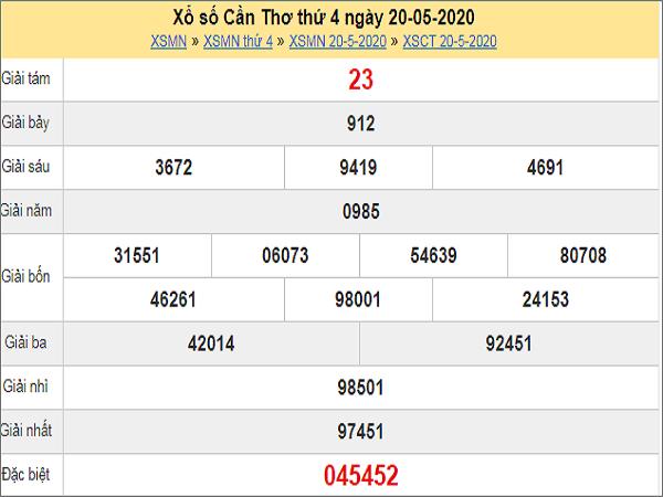 Dự đoán XSCT 27/5/2020
