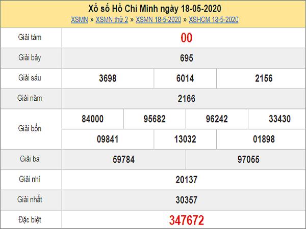 Dự đoán xổ số TP Hồ Chí Minh 23-05-2020