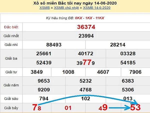 Bảng KQXSMB- Dự đoán xổ số miền bắc ngày 15/06 của các chuyên gia