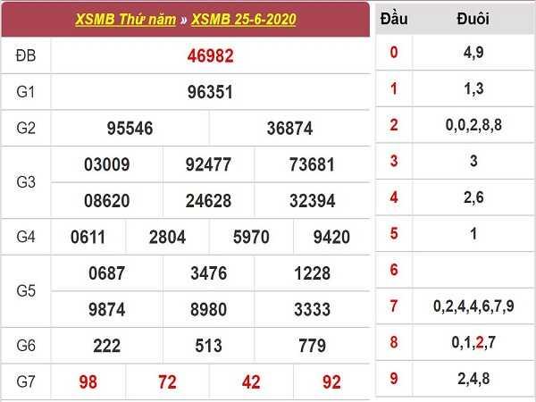 Bảng KQXSMB-Dự đoán xổ số miền bắc ngày 26/06 chuẩn xác