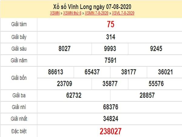 Dự đoán XSVL 14/8/2020
