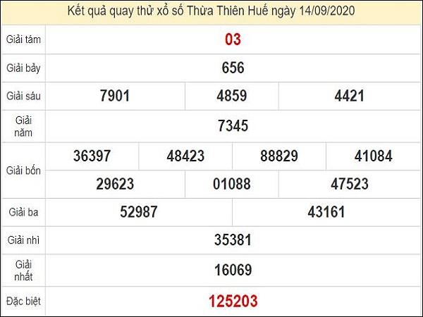 Quay thử KQXS miền Trung – KQXSTTH – XSMT – TT XSHUE