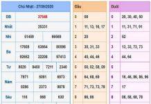 Dự đoán KQXSMB ngày 28/09/2020- xổ số miền bắc thứ 2 chuẩn xác