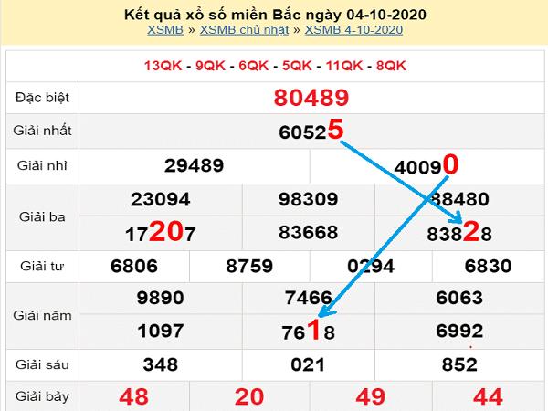 Tổng hợp dự đoán KQXSMB- xổ số miền bắc ngày 05/10/2020 hôm nay