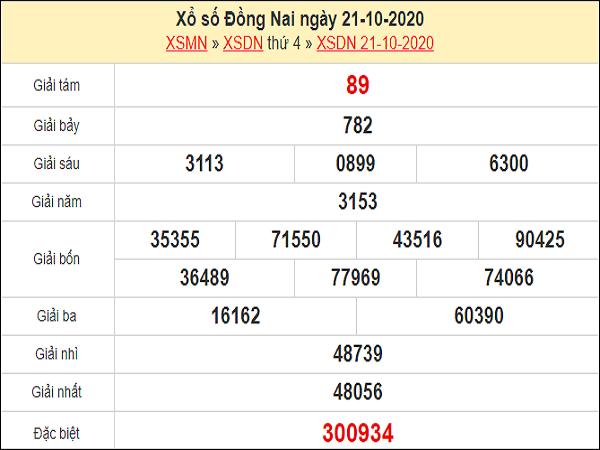 Dự đoán XSDN 28/10/2020