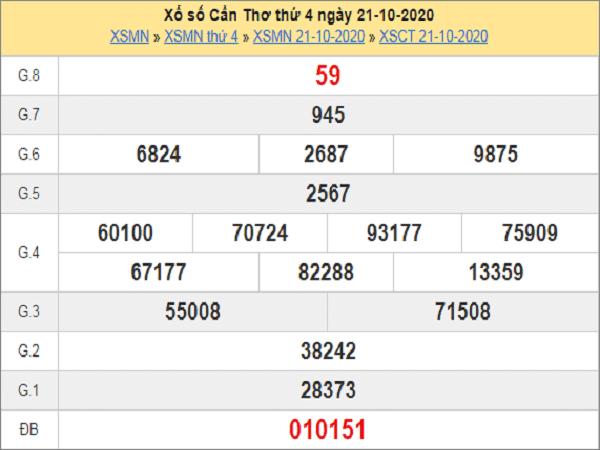 Dự đoán KQXSCT ngày 28/10/2020- xổ số cần thơ cùng chuyên gia