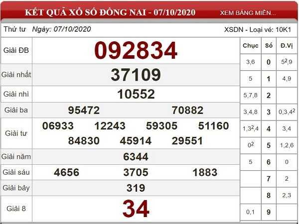Dự đoán KQXSDN ngày 14/10/2020- xổ số đồng nai thứ 4