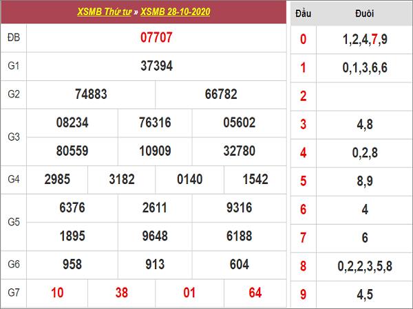 Tổng hợp dự đoán KQXSMB ngày 29/10/2020- xổ số miền bắc