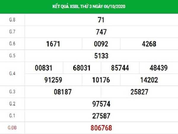 Dự đoán KQXSBL ngày 13/10/2020- xổ số bạc liêu hôm nay