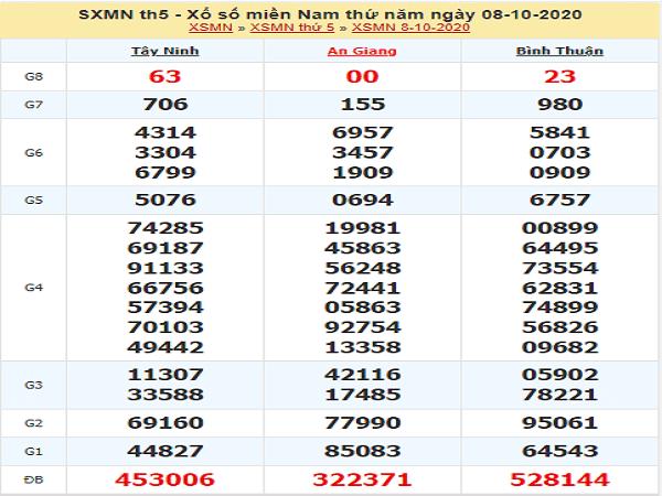 Tổng hợp dự đoán KQXSMN ngày 15/10/2020- xổ số miền nam