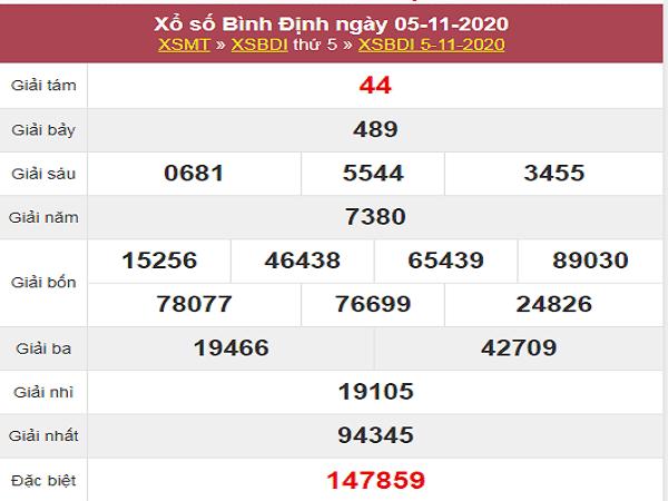 Tổng hợp dự đoán XSBD ngày 12/11/2020- xổ số bình định
