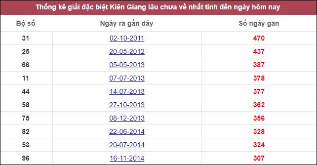Dự đoán XSKG ngày 08/11/2020 dựa trên thống kê kqxskg