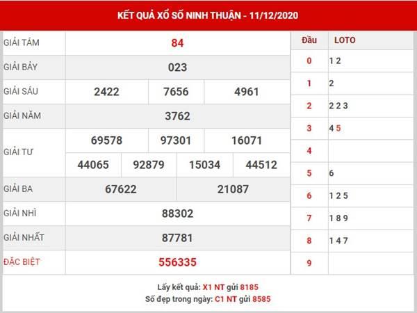 Dự đoán xổ số Ninh Thuận thứ 6 ngày 18/12/2020