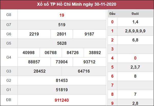 Dự đoán XSHCM 5/12/2020 chốt cặp số vàng Hồ Chí Minh thứ 7