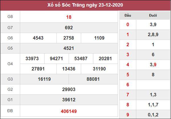 Dự đoán XSST 30/12/2020 chốt KQXS Sóc Trăng thứ 4