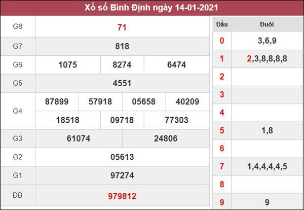 Dự đoán XSBDI 21/1/2021 chốt đầu đuôi giải đặc biệt Bình Định