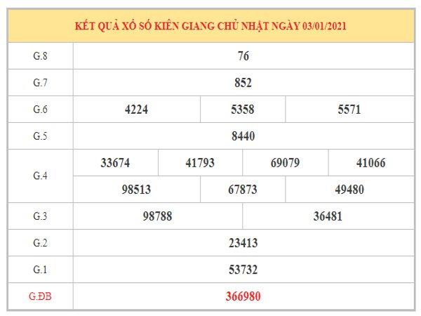 Dự đoán XSKG ngày 10/1/2021 dựa trên kết quả kì trước