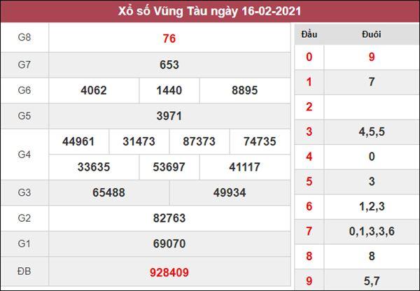 Dự đoán XSVT 23/2/2021 chốt loto số đẹp Vũng Tàu thứ 3
