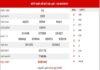 Dự đoán XSDL ngày 9/5/2021 - Dự đoán đài xổ số Đà Lạt chủ nhật