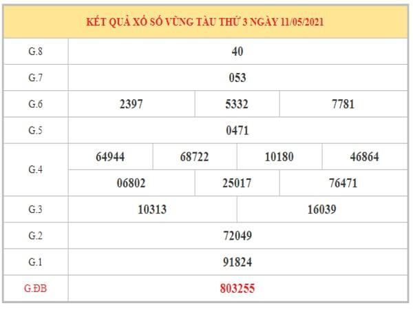 Dự đoán XSVT ngày 18/5/2021 dựa trên kết quả kì trước