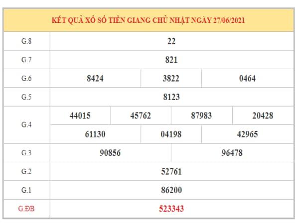 Dự đoán XSTG ngày 4/7/2021 dựa trên kết quả kì trước