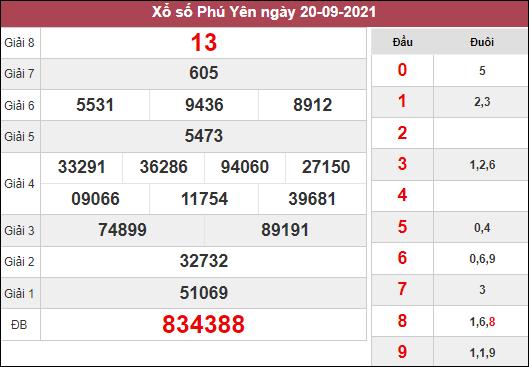 Dự đoán XSPY ngày 27/9/2021 dựa trên kết quả kì trước
