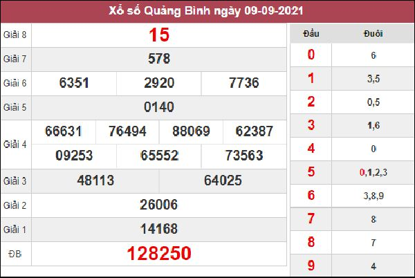 Dự đoán XSQB 16/9/2021 chốt cặp song thủ lô Quảng Bình