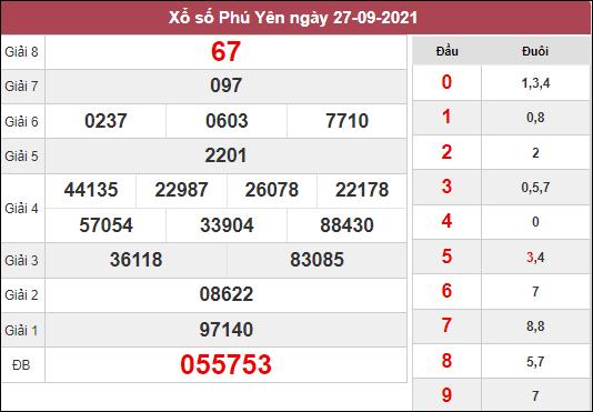 Dự đoán XSPY ngày 4/10/2021